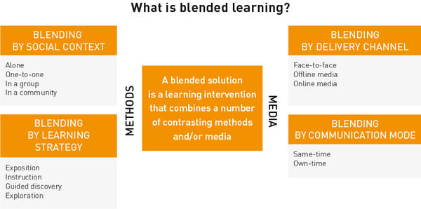 schema Blended learning_gb